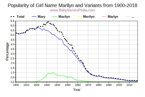 Variant Popularity Trend  for Marilyn  from 1900 to 2018