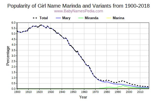 Variant Popularity Trend  for Marinda  from 1900 to 2018
