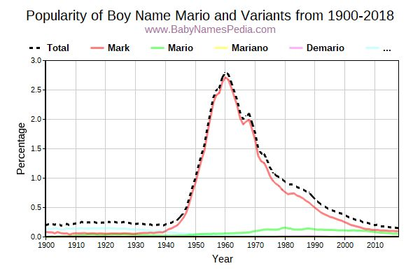 Variant Popularity Trend  for Mario  from 1900 to 2016