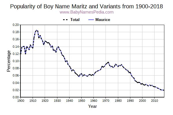 Variant Popularity Trend  for Maritz  from 1900 to 2016