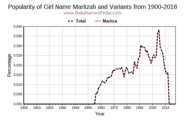 Variant Popularity Trend  for Maritzah  from 1900 to 2018