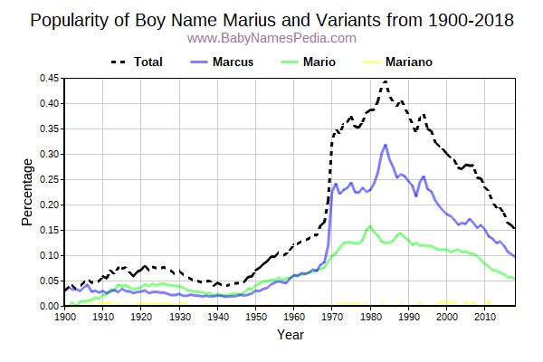 Variant Popularity Trend  for Marius  from 1900 to 2015