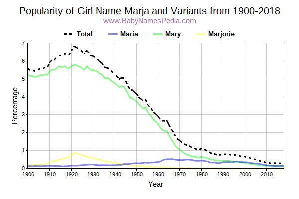 Variant Popularity Trend  for Marja  from 1900 to 2015