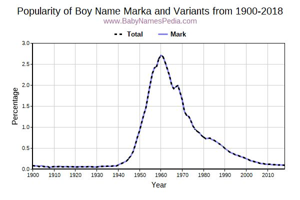 Variant Popularity Trend  for Marka  from 1900 to 2015