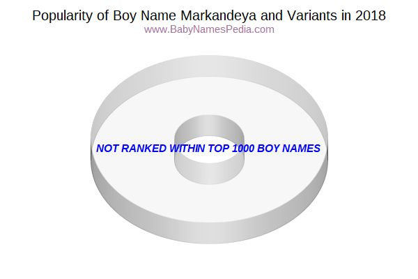 Variant Popularity Chart  for Markandeya  in 2015