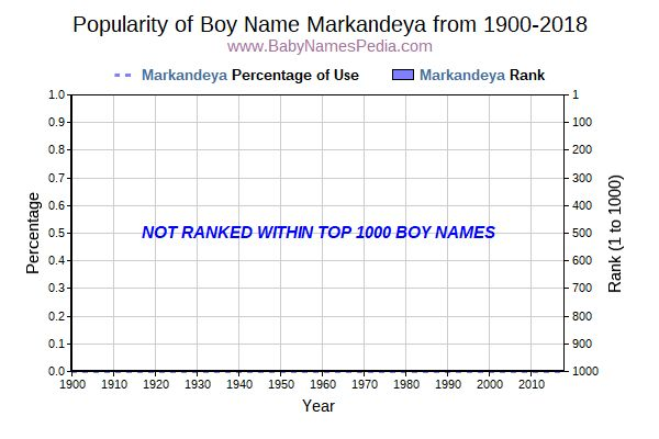 Popularity Trend  for Markandeya  from 1900 to 2015