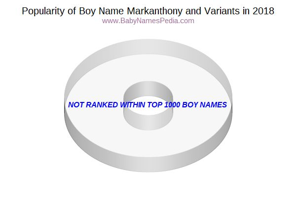 Variant Popularity Chart  for Markanthony  in 2015