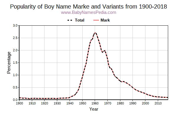 Variant Popularity Trend  for Marke  from 1900 to 2016