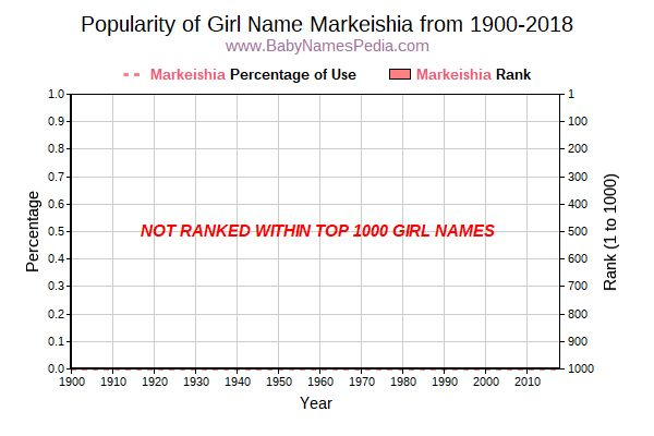 Popularity Trend  for Markeishia  from 1900 to 2015