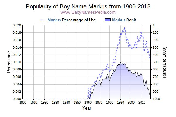 Popularity Trend  for Markus  from 1900 to 2015
