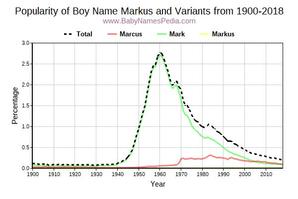Variant Popularity Trend  for Markus  from 1900 to 2015