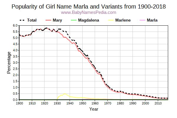 Variant Popularity Trend  for Marla  from 1900 to 2018