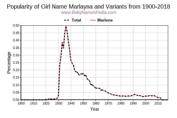 Variant Popularity Trend  for Marlayna  from 1900 to 2015