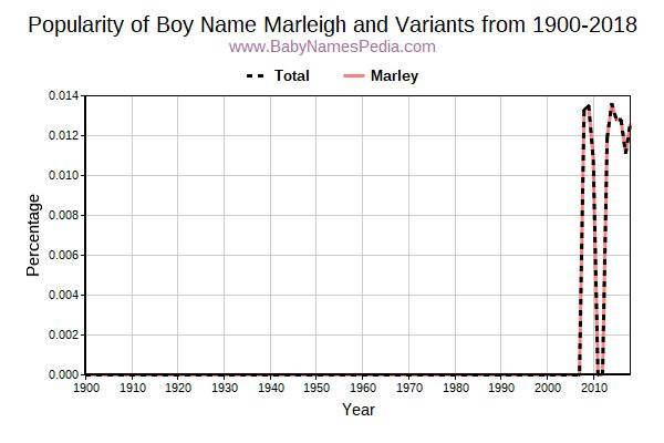 Variant Popularity Trend  for Marleigh  from 1900 to 2016