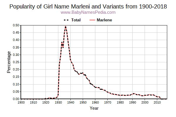 Variant Popularity Trend  for Marleni  from 1900 to 2015