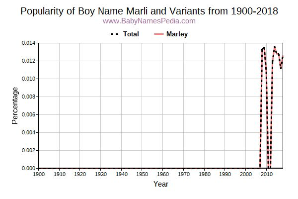 Variant Popularity Trend  for Marli  from 1900 to 2016