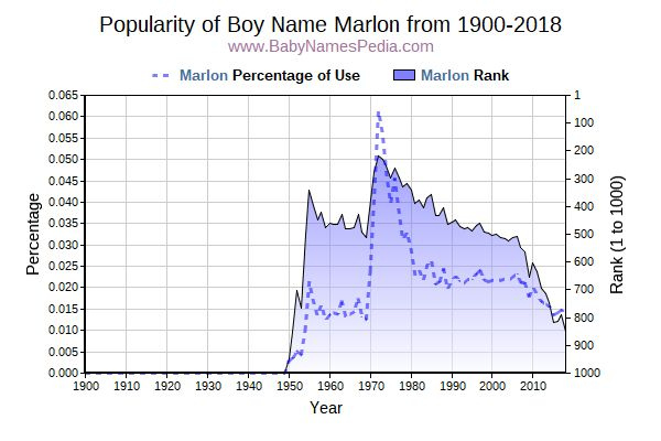 Popularity Trend  for Marlon  from 1900 to 2015