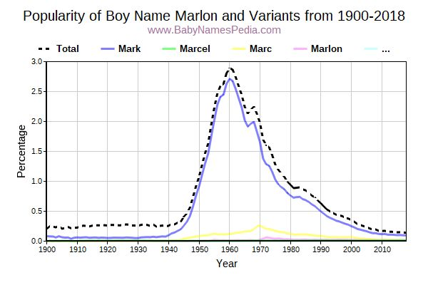 Variant Popularity Trend  for Marlon  from 1900 to 2015