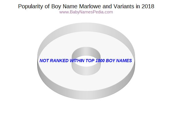Variant Popularity Chart  for Marlowe  in 2016