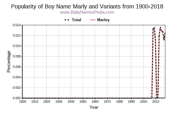 Variant Popularity Trend  for Marly  from 1900 to 2015