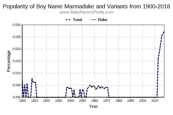 Variant Popularity Trend  for Marmaduke  from 1900 to 2018