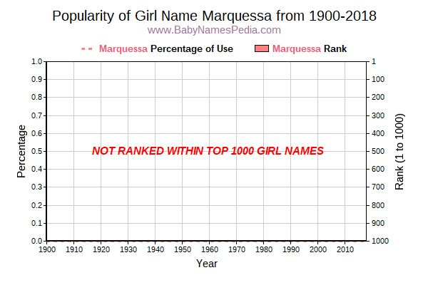 Popularity Trend  for Marquessa  from 1900 to 2016