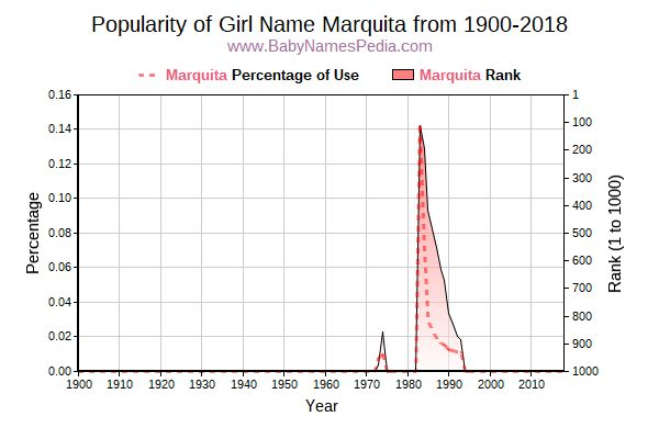 Popularity Trend  for Marquita  from 1900 to 2016