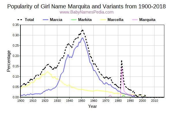 Variant Popularity Trend  for Marquita  from 1900 to 2016
