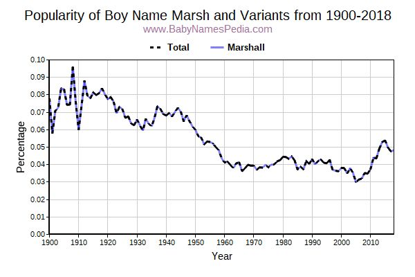Variant Popularity Trend  for Marsh  from 1900 to 2015