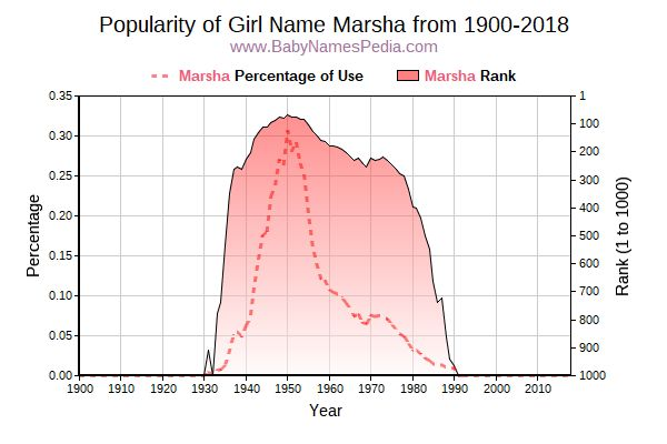 Popularity Trend  for Marsha  from 1900 to 2015