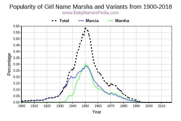 Variant Popularity Trend  for Marsha  from 1900 to 2015