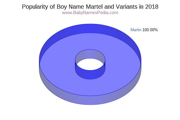 Variant Popularity Chart  for Martel  in 2018
