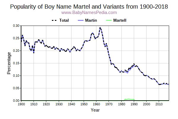 Variant Popularity Trend  for Martel  from 1900 to 2018