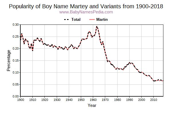 Variant Popularity Trend  for Martey  from 1900 to 2017