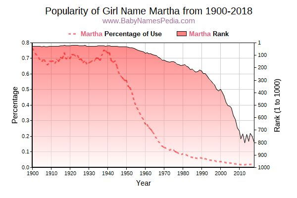 Popularity Trend  for Martha  from 1900 to 2016