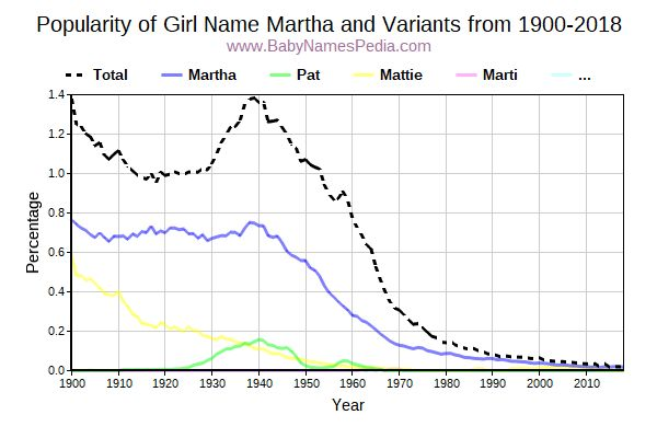 Variant Popularity Trend  for Martha  from 1900 to 2015