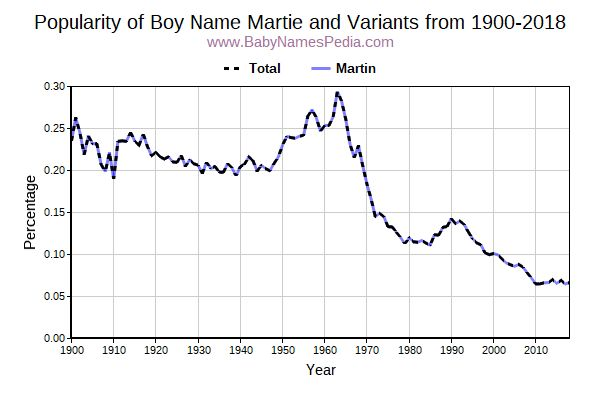 Variant Popularity Trend  for Martie  from 1900 to 2017