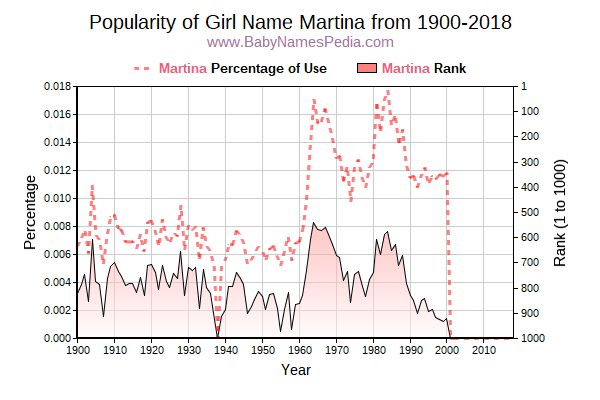 Popularity Trend  for Martina  from 1900 to 2015