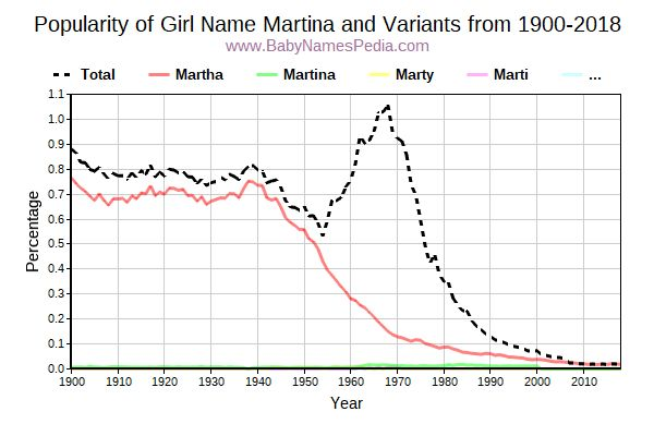 Variant Popularity Trend  for Martina  from 1900 to 2015