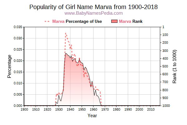 Popularity Trend  for Marva  from 1900 to 2016
