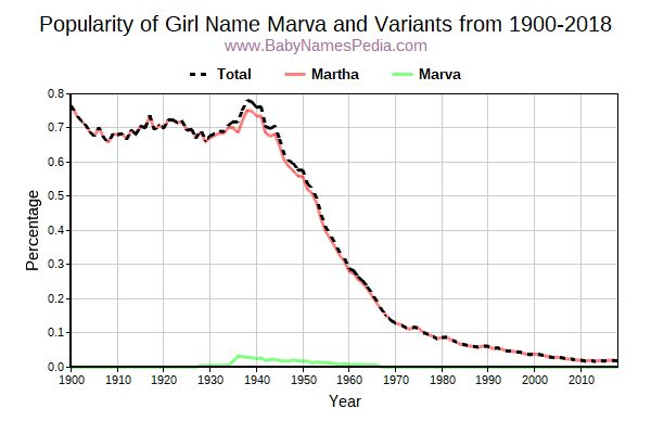 Variant Popularity Trend  for Marva  from 1900 to 2016