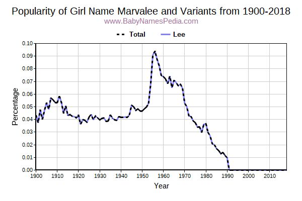 Variant Popularity Trend  for Marvalee  from 1900 to 2016