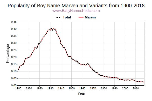 Variant Popularity Trend  for Marven  from 1900 to 2016