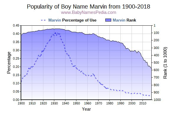 Popularity Trend  for Marvin  from 1900 to 2016