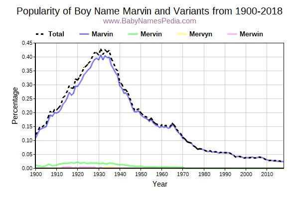 Variant Popularity Trend  for Marvin  from 1900 to 2016