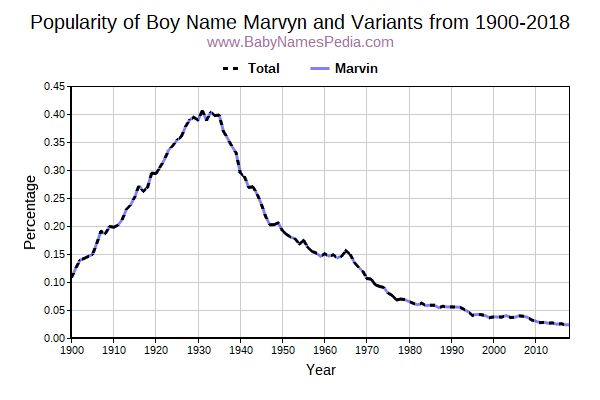 Variant Popularity Trend  for Marvyn  from 1900 to 2016