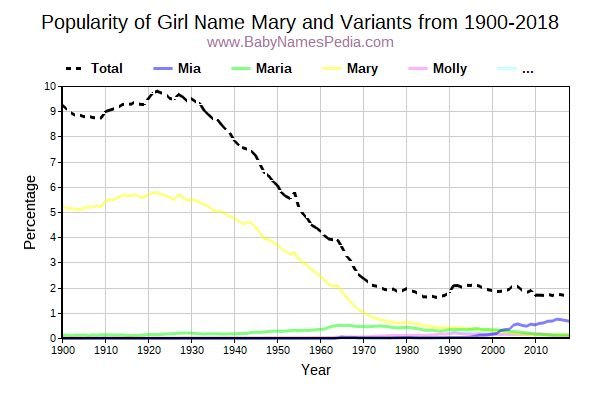 Variant Popularity Trend  for Mary  from 1900 to 2016