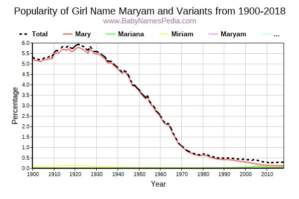 Variant Popularity Trend  for Maryam  from 1900 to 2017