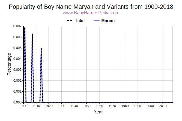 Variant Popularity Trend  for Maryan  from 1900 to 2015