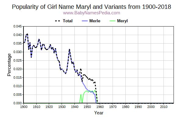 Variant Popularity Trend  for Maryl  from 1900 to 2018